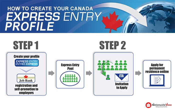 How to create Canada Express Entry profile